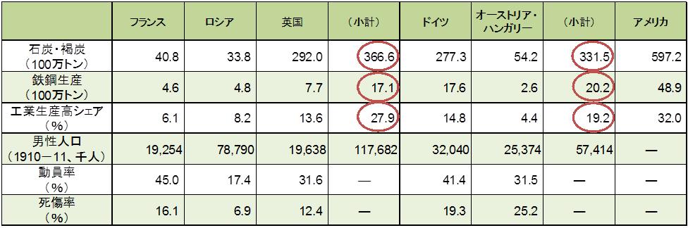 死者 第 数 次 世界 大戦 二 図録▽第2次世界大戦中の主な空襲による死者数(日本と欧州)