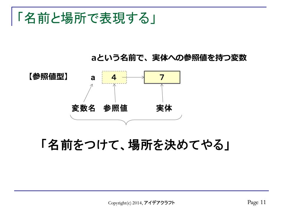 http://blogs.bizmakoto.jp/doc-consul/11-%E5%90%8D%E5%89%8D%E3%81%A8%E5%A0%B4%E6%89%80%E3%81%A7%E8%A1%A8%E7%8F%BE%E3%81%99%E3%82%8B.png