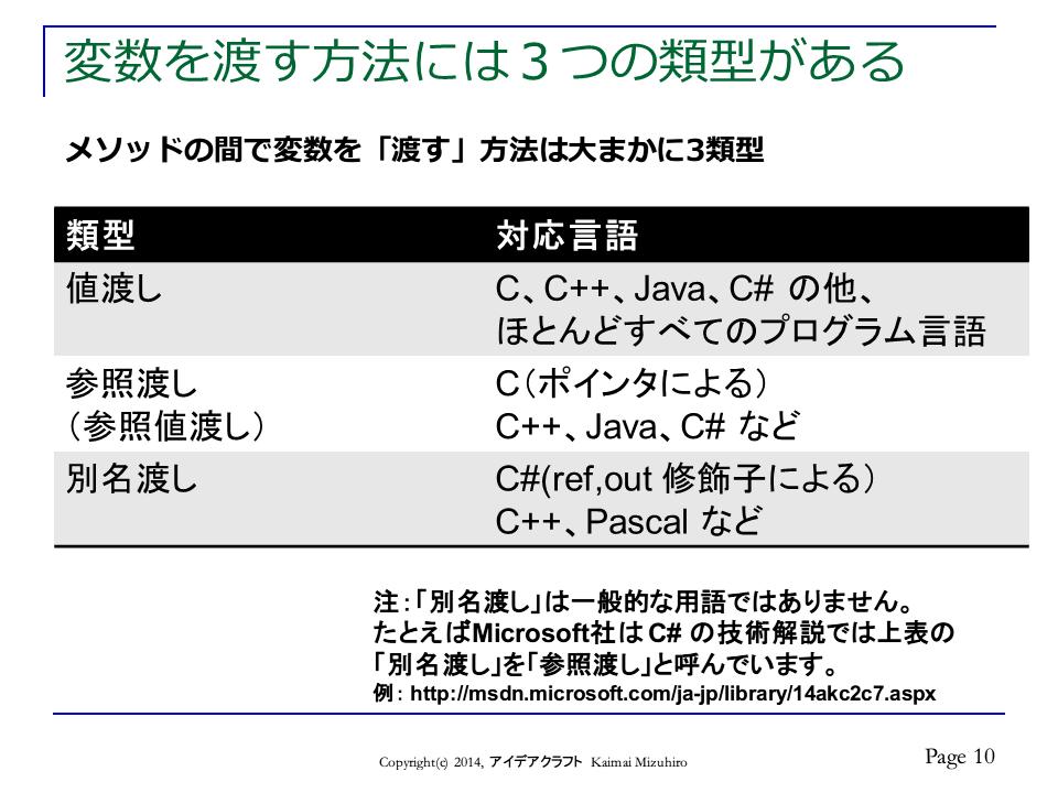 http://blogs.bizmakoto.jp/doc-consul/CallByVariation-p10.png