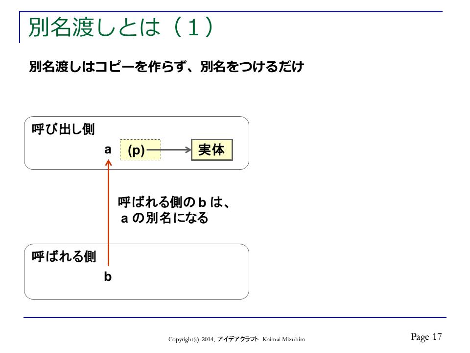http://blogs.bizmakoto.jp/doc-consul/CallByVariation-p17.png