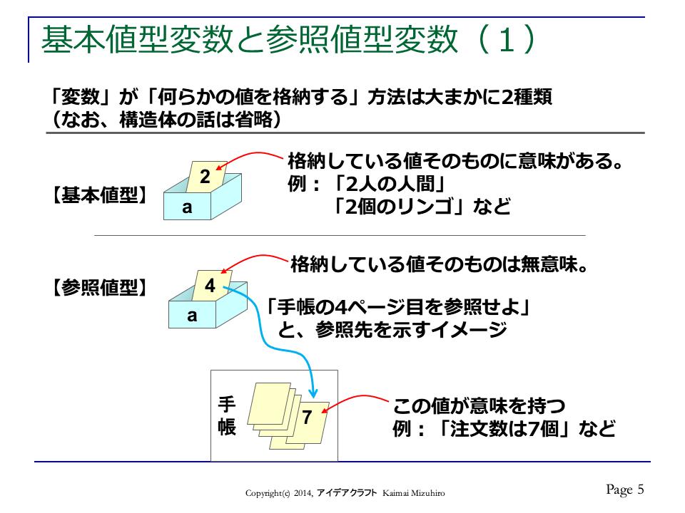 http://blogs.bizmakoto.jp/doc-consul/CallByVariation-p5.png