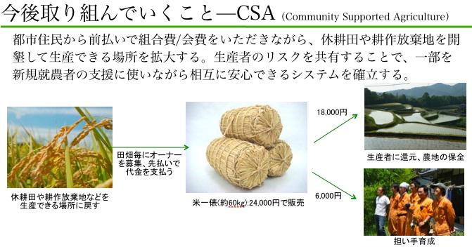 http://blogs.bizmakoto.jp/ecobrand/CSA.jpg
