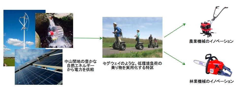 http://blogs.bizmakoto.jp/ecobrand/Segway.jpg