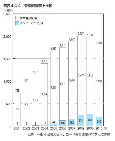 http://blogs.bizmakoto.jp/happydragon/4-4-4.jpg