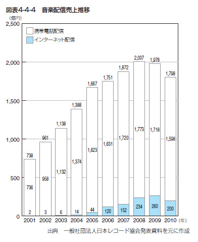 http://blogs.bizmakoto.jp/happydragon/assets_c/2011/09/音楽配信売上推移-thumb-400x487-3851.jpg