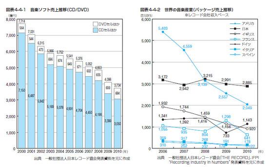http://blogs.bizmakoto.jp/happydragon/assets_c/2011/09/4-4-1_4-4-2-thumb-560x342-3865.jpg