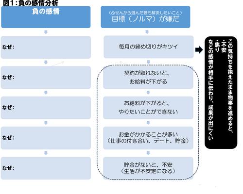2015年3月27日 負の感情分析.png