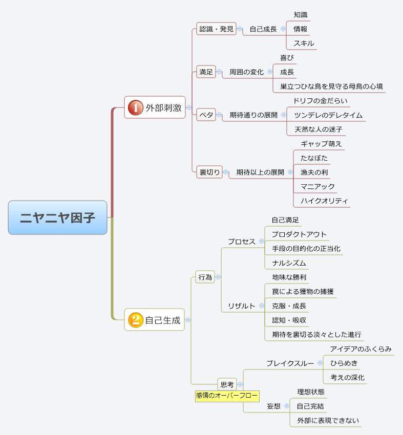 http://blogs.bizmakoto.jp/hiroshiiiiii/niyaniyafactor.jpg