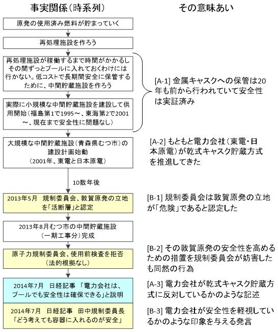 http://blogs.bizmakoto.jp/kaimai_mizuhiro/2014-07-31-1.PNG