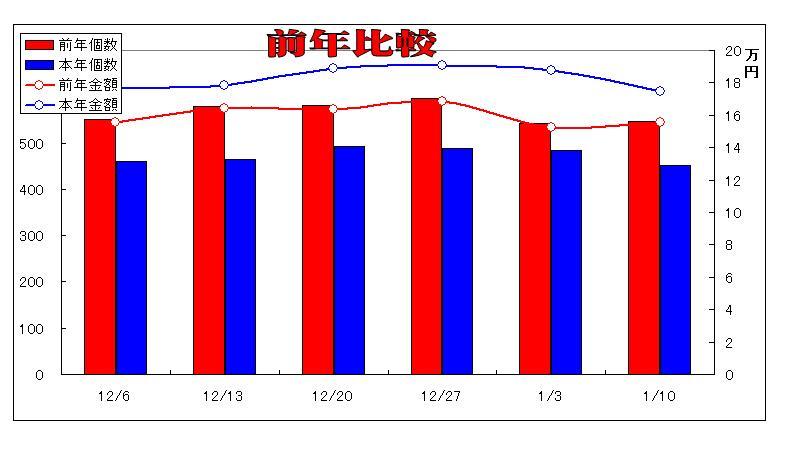 http://blogs.bizmakoto.jp/kawarimonoya/%E5%89%8D%E5%B9%B4%E6%AF%94%E8%BC%83.JPG