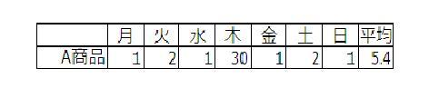 http://blogs.bizmakoto.jp/kawarimonoya/%E5%B9%B3%E5%9D%87.JPG