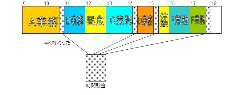 http://blogs.bizmakoto.jp/kawarimonoya/%E6%99%82%E9%96%93%E8%B2%AF%E9%87%91%EF%BC%92.JPG