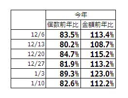 http://blogs.bizmakoto.jp/kawarimonoya/%E7%85%99%E8%8D%89%E5%89%8D%E5%B9%B4%E6%AF%94.JPG