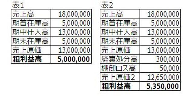 http://blogs.bizmakoto.jp/kawarimonoya/%E7%B2%97%E5%88%A9%EF%BC%91.JPG
