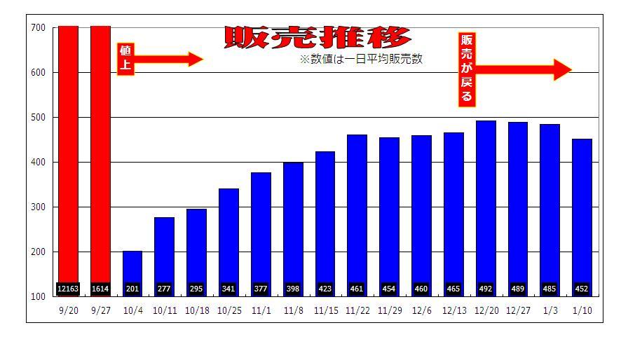 http://blogs.bizmakoto.jp/kawarimonoya/%E8%B2%A9%E5%A3%B2%E6%8E%A8%E7%A7%BB.JPG