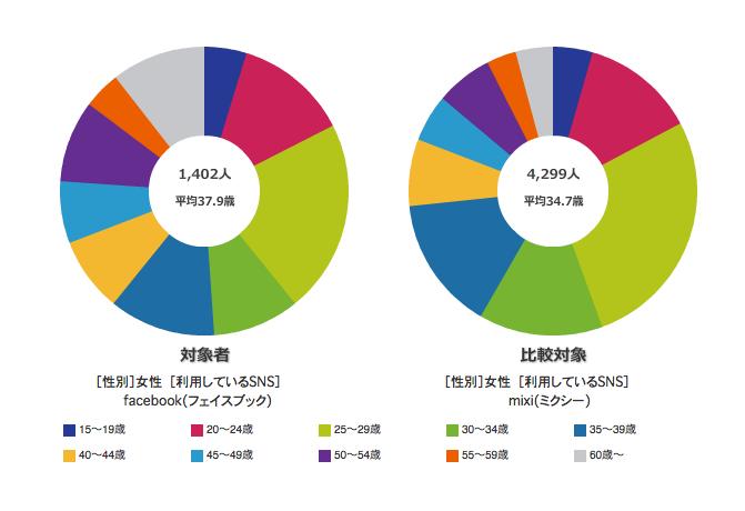 http://blogs.bizmakoto.jp/keijix/2012/02/17/F%20vs%20M%E5%B9%B4%E9%BD%A2%E5%B1%A4.png
