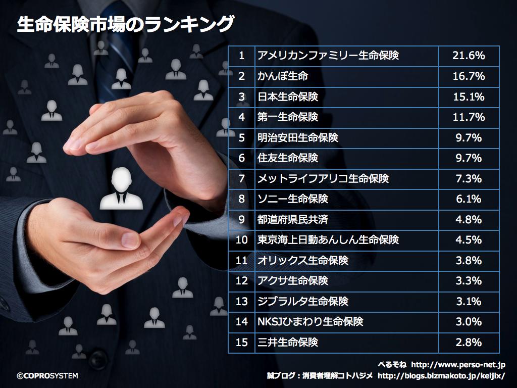 http://blogs.bizmakoto.jp/keijix/2013/10/09/%E7%94%9F%E5%91%BD%E4%BF%9D%E9%99%BA%E5%B8%82%E5%A0%B4.001.png