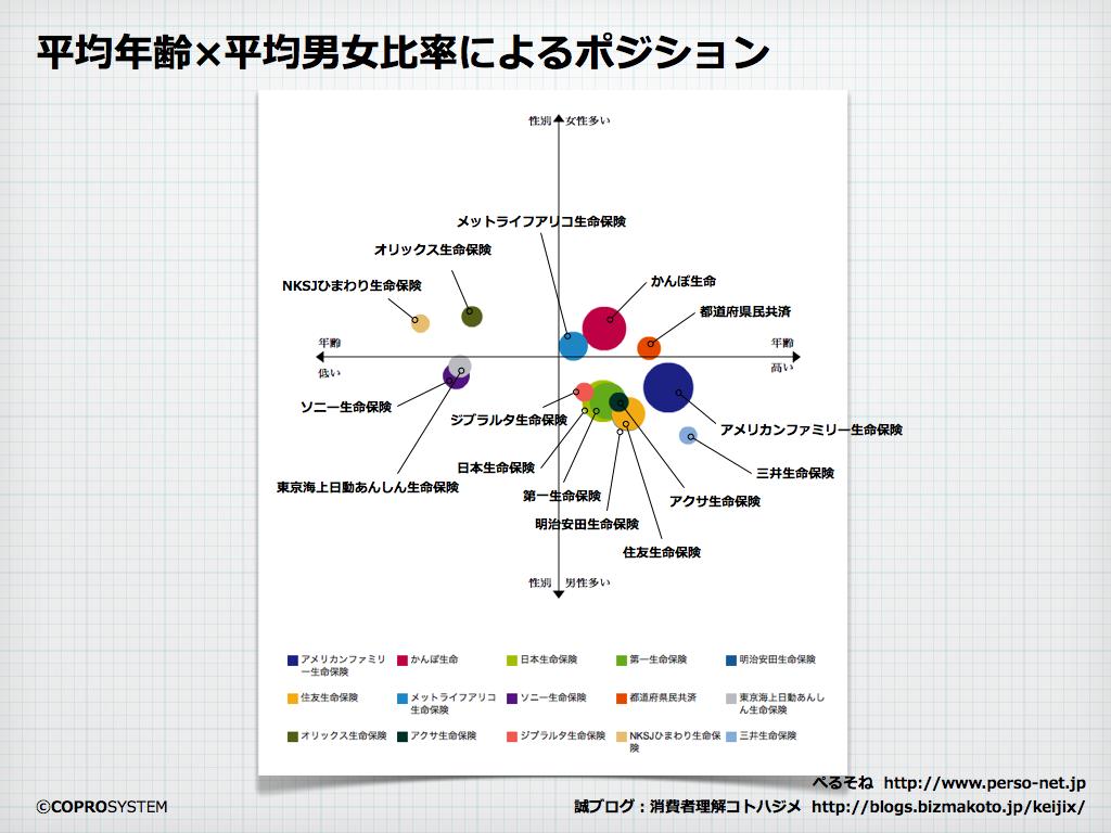 http://blogs.bizmakoto.jp/keijix/2013/10/09/%E7%94%9F%E5%91%BD%E4%BF%9D%E9%99%BA%E5%B8%82%E5%A0%B4.002.png