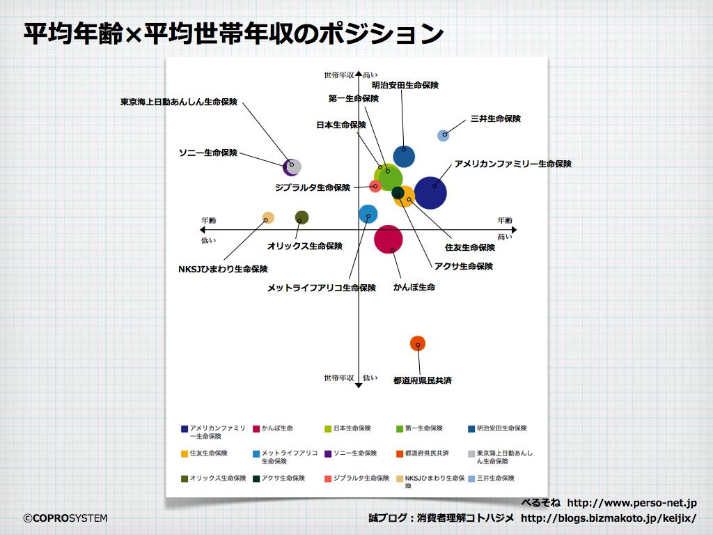 http://blogs.bizmakoto.jp/keijix/2013/10/09/%E7%94%9F%E5%91%BD%E4%BF%9D%E9%99%BA%E5%B8%82%E5%A0%B4.003.png