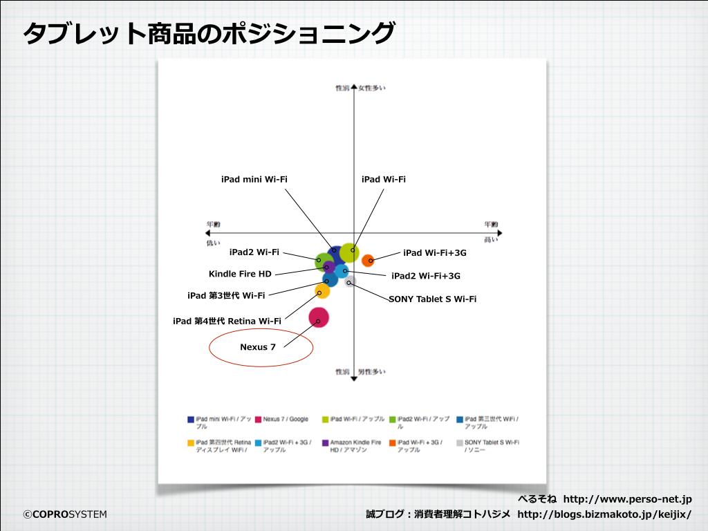 http://blogs.bizmakoto.jp/keijix/2013/12/04/nexus7%E7%94%B7%E5%AD%90.001.png