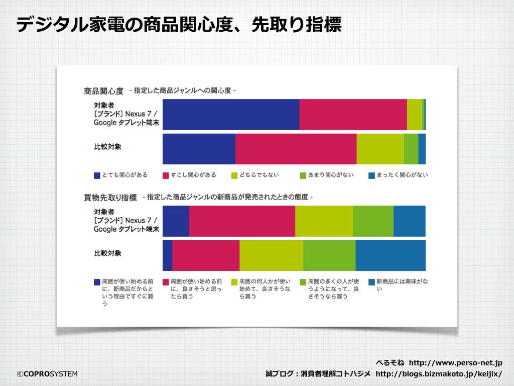 http://blogs.bizmakoto.jp/keijix/2013/12/04/nexus7%E7%94%B7%E5%AD%90.003.png