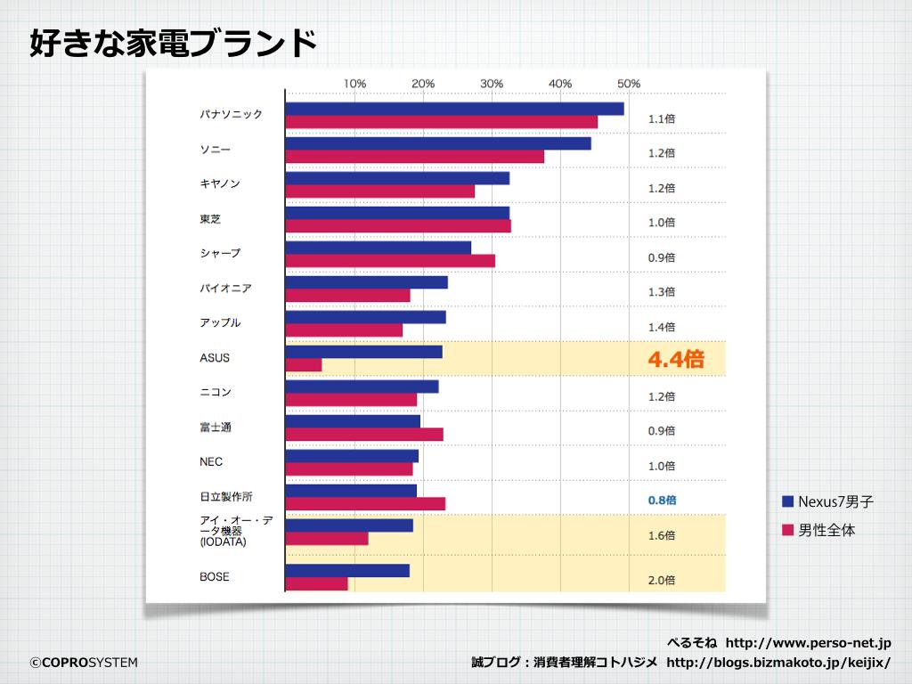 http://blogs.bizmakoto.jp/keijix/2013/12/04/nexus7%E7%94%B7%E5%AD%90.004.png
