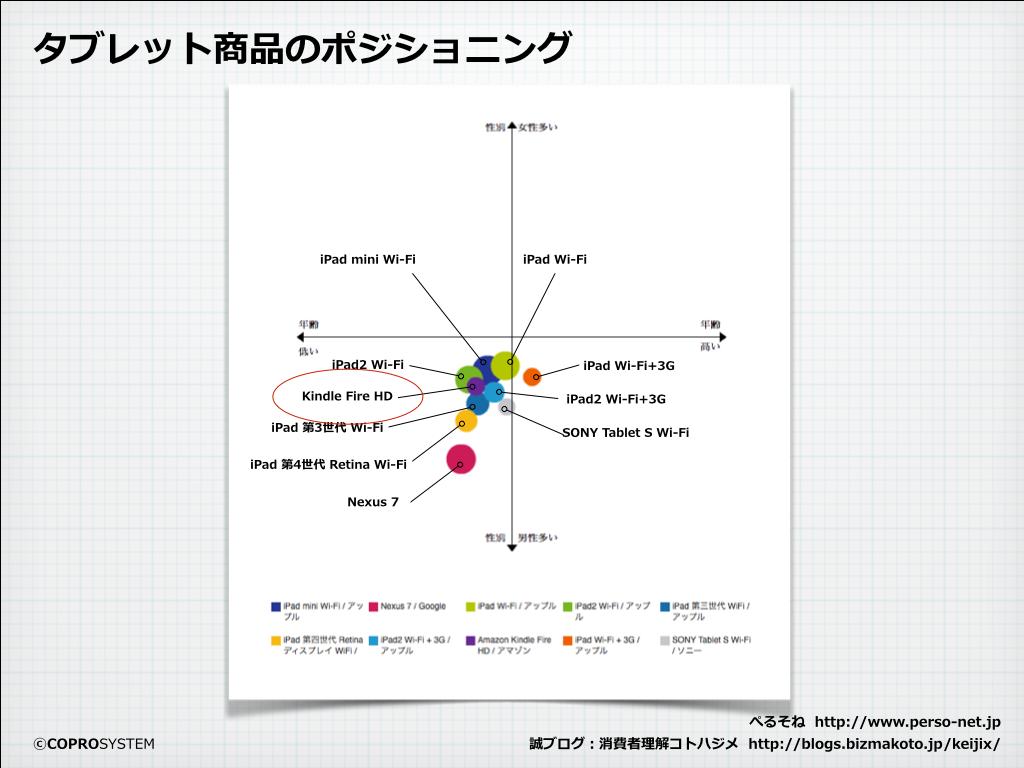 http://blogs.bizmakoto.jp/keijix/2013/12/09/Kindle%E7%94%B7%E6%80%A7.001.png