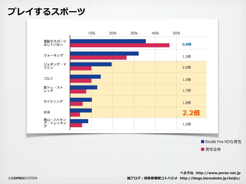 http://blogs.bizmakoto.jp/keijix/2013/12/09/Kindle%E7%94%B7%E6%80%A7.004.png
