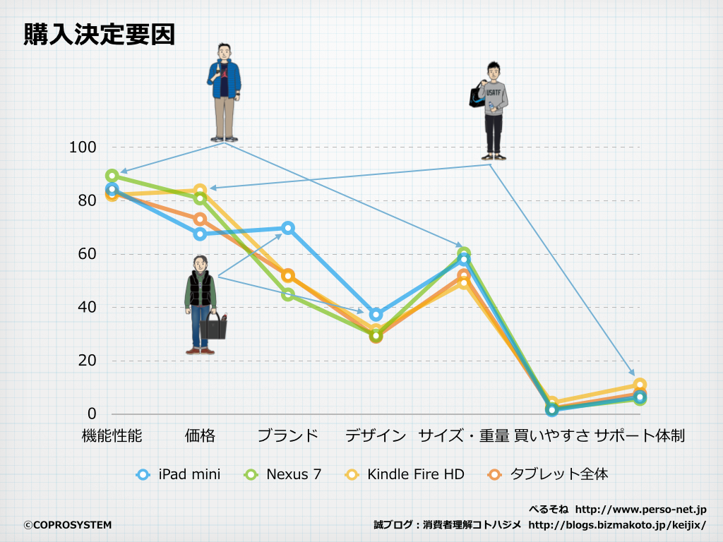 http://blogs.bizmakoto.jp/keijix/2013/12/18/%E3%82%BF%E3%83%96%E3%83%AC%E3%83%83%E3%83%88%E7%94%B7%E5%AD%90.003.png