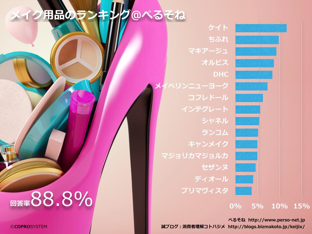 http://blogs.bizmakoto.jp/keijix/2013/12/26/%E3%83%A1%E3%82%A4%E3%82%AF%E5%B8%82%E5%A0%B4.001.png