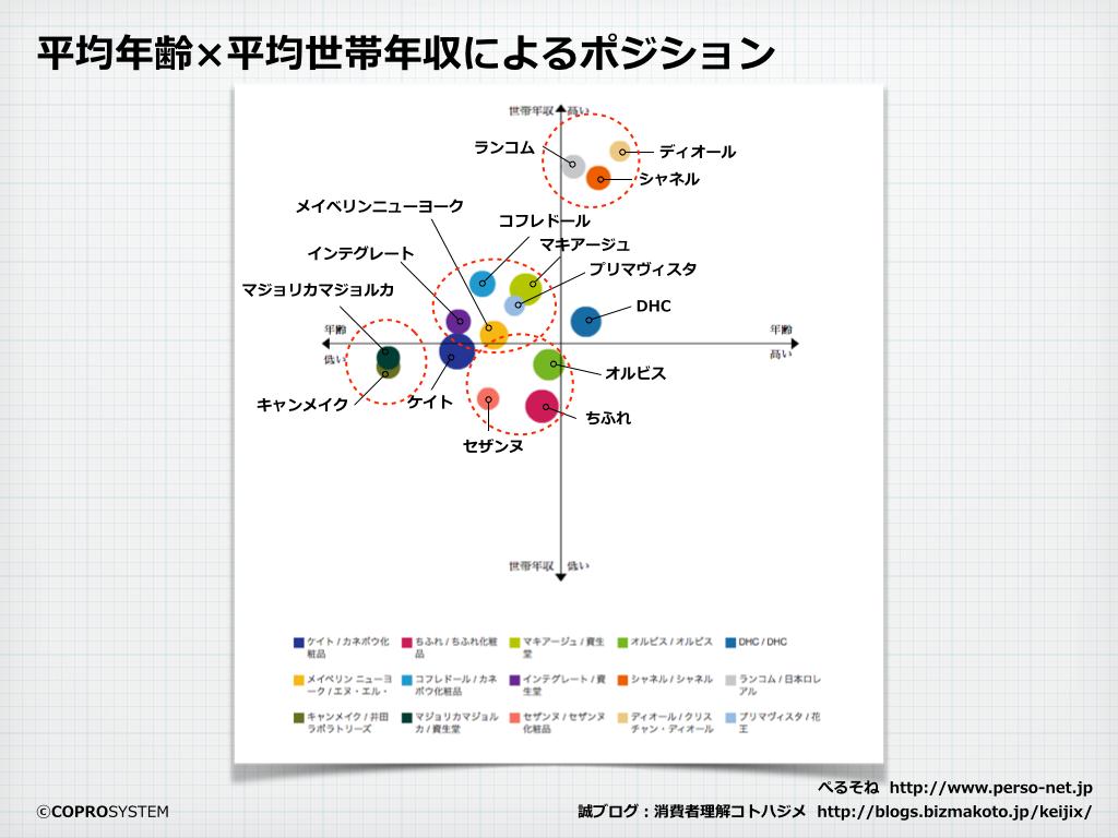 http://blogs.bizmakoto.jp/keijix/2013/12/26/%E3%83%A1%E3%82%A4%E3%82%AF%E5%B8%82%E5%A0%B4.002.png