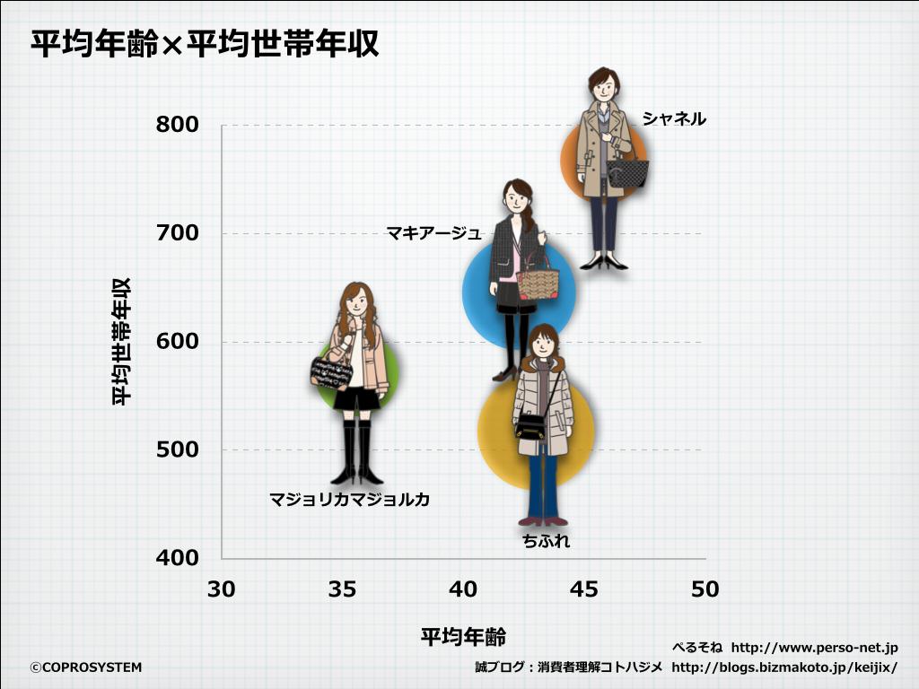 http://blogs.bizmakoto.jp/keijix/2013/12/26/%E3%83%A1%E3%82%A4%E3%82%AF%E5%B8%82%E5%A0%B4.003.png