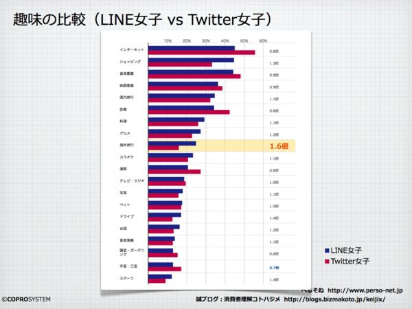 Line女子vsTwitter女子.001.png