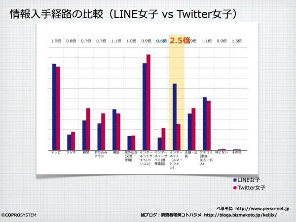 Line女子vsTwitter女子.002.png