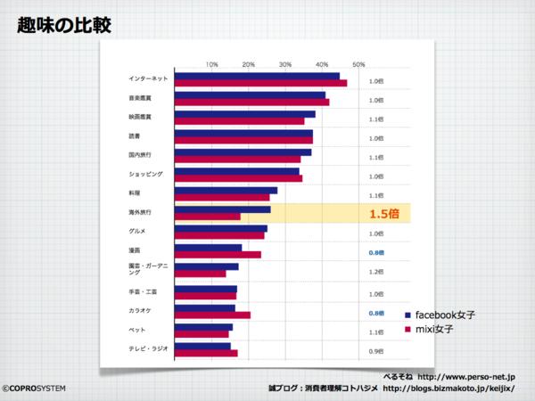 fb女子とmixi女子を比較.002.png