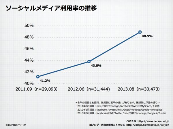 ソーシャルメディア市場2013.001.png