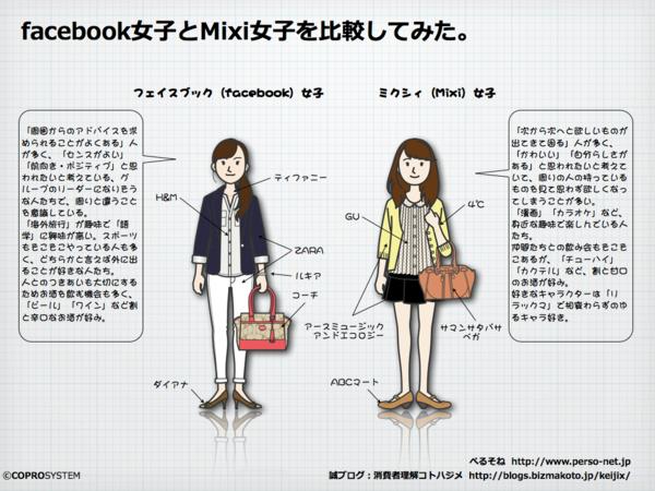 fb女子とmixi女子を比較.003.png
