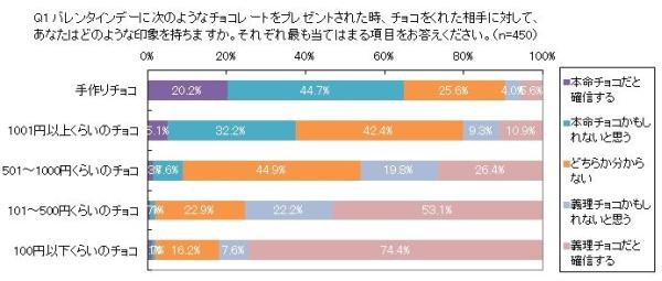 バレンタイン調査-グラフ1.jpg