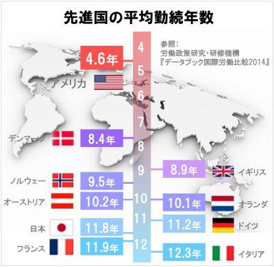 先進国の平均勤続年数2014.jpg