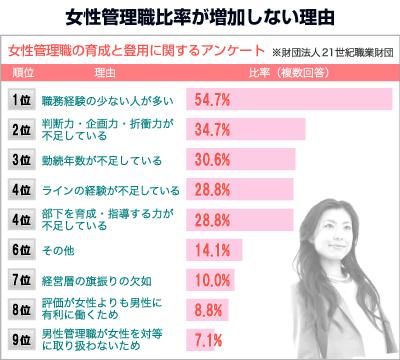 女性管理職が増えない訳_graph.jpg