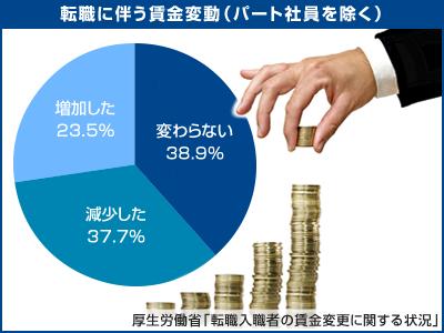 転職後の年収増減グラフ.jpg