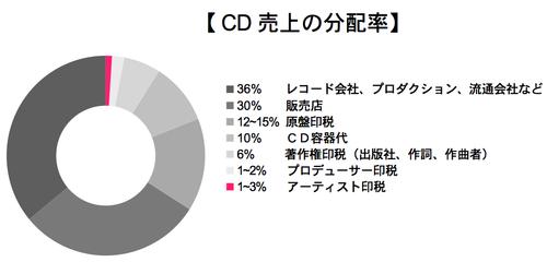 CD売上げ分配グラフ.png