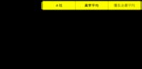 経営資本営業利益率分解.png
