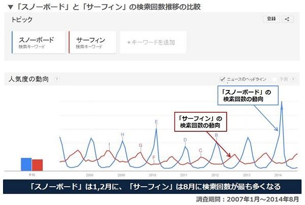 スノボ_サーフィンの検索推移.JPG