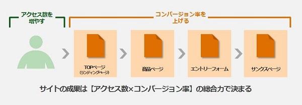 誠ブログ用Webサイトの成果はアクセス数コンバージョン率.JPG