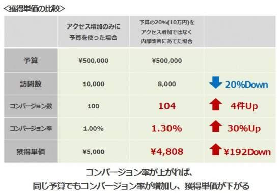1顧客獲得単価の比較.JPG