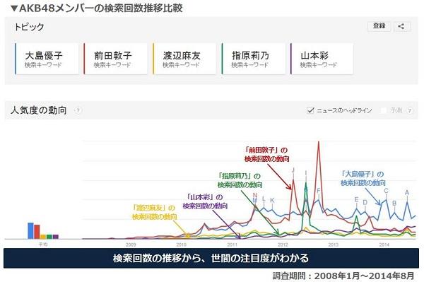 AKB48主要メンバーの検索推移比較.JPG